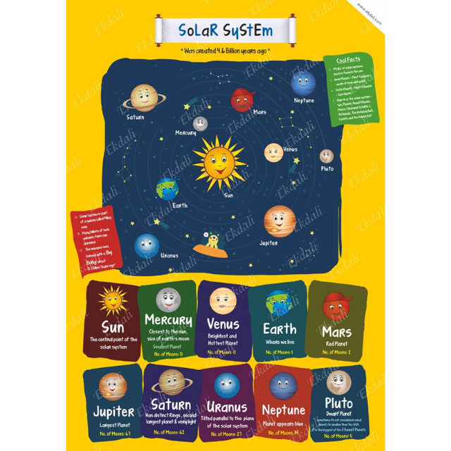 The Story Behind the Solar System Poster